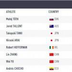 世界陸上北京2015男子50k競歩で谷井選手銅メダル・荒井選手4位の快挙!