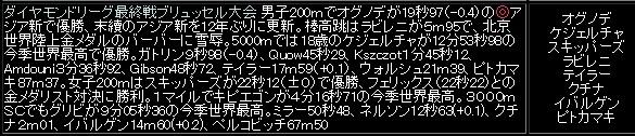 出典:寺田的陸上競技WEB