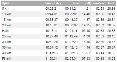 ベルリンマラソン3位 Chebet Evans選手のラップ&スプリット